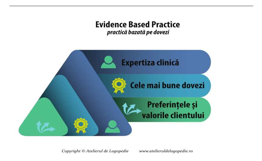 Necesitatea evidence based practice înlogopedie